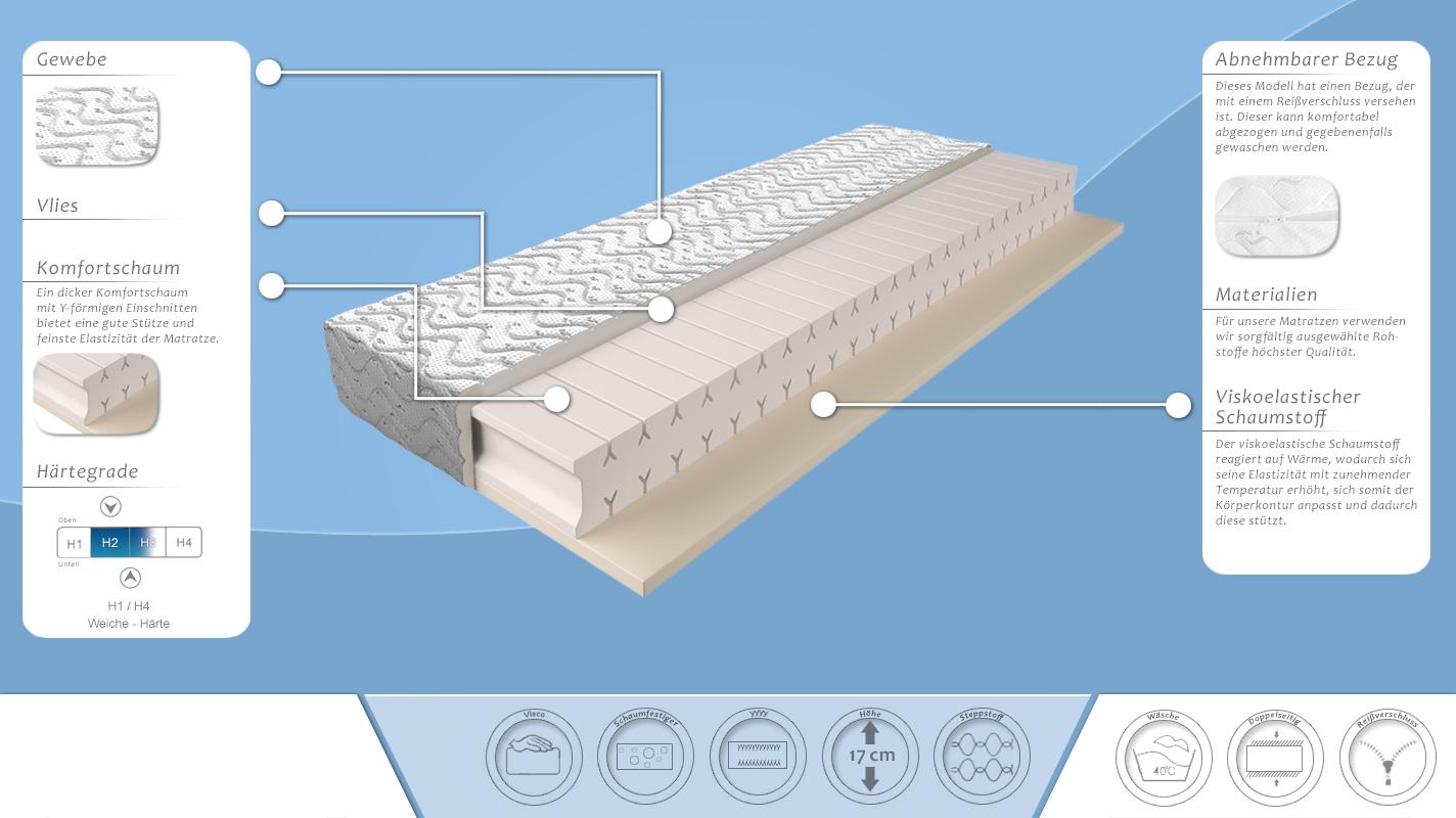 matratze mit schaumstoffkern 008 gr e 160 x 200 cm h he 17 cm. Black Bedroom Furniture Sets. Home Design Ideas